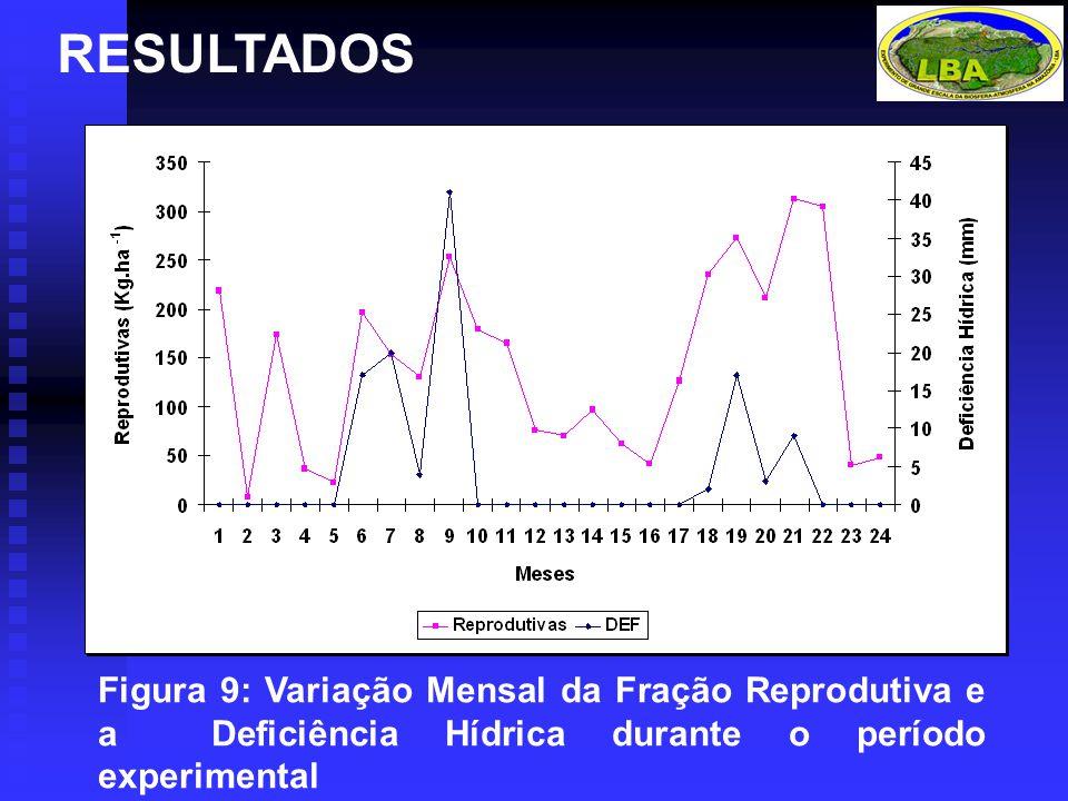 Figura 9: Variação Mensal da Fração Reprodutiva e a Deficiência Hídrica durante o período experimental