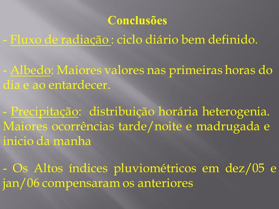 Conclusões - Fluxo de radiação : ciclo diário bem definido. - Albedo: Maiores valores nas primeiras horas do dia e ao entardecer. - Precipitação: dist