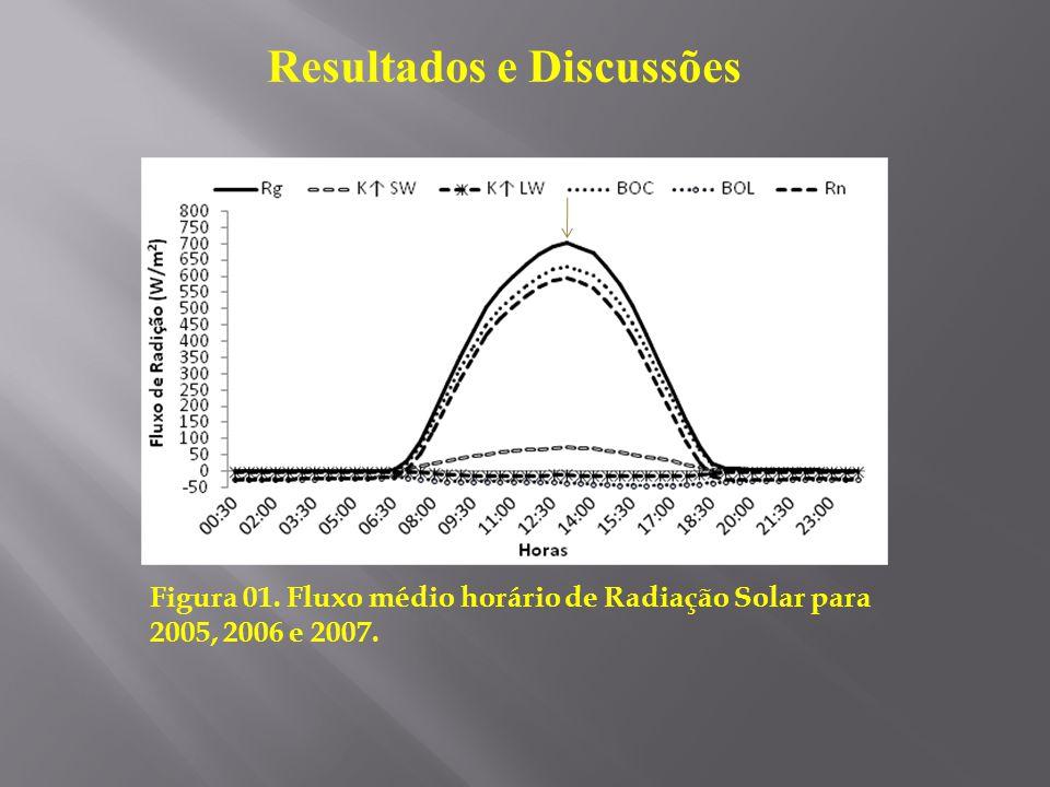 Resultados e Discussões Figura 01. Fluxo médio horário de Radiação Solar para 2005, 2006 e 2007.