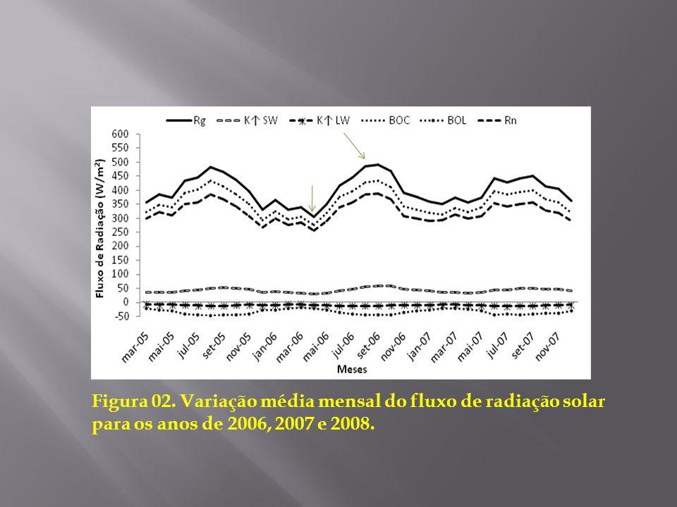 Figura 02. Variação média mensal do fluxo de radiação solar para os anos de 2006, 2007 e 2008.