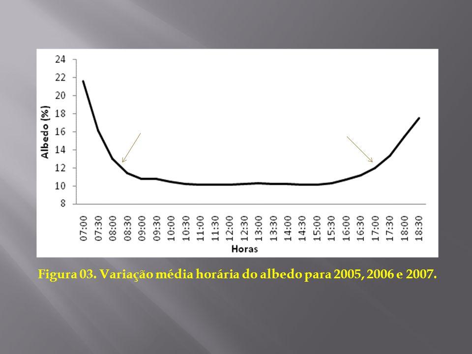 Figura 03. Variação média horária do albedo para 2005, 2006 e 2007.