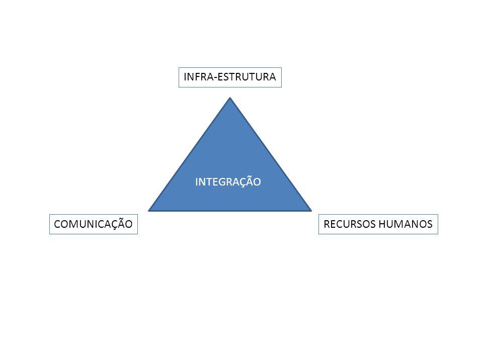 INFRA-ESTRUTURA COMUNICAÇÃORECURSOS HUMANOS INTEGRAÇÃO