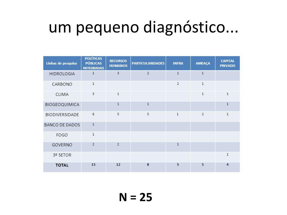 um pequeno diagnóstico... Linhas de pesquisa POLÍTICAS PÚBLICAS INTEGRADAS RECURSOS HUMANOS PARTICULARIDADESINFRAAMEAÇA CAPITAL PRIVADO HIDROLOGIA 132