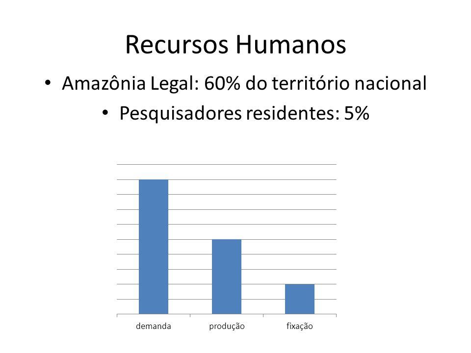 Recursos Humanos Amazônia Legal: 60% do território nacional Pesquisadores residentes: 5%