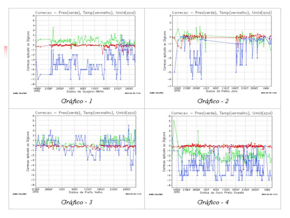 Controle de Qualidade Calculado CAPE e CINE para fazer o teste de verossimilhança simples.