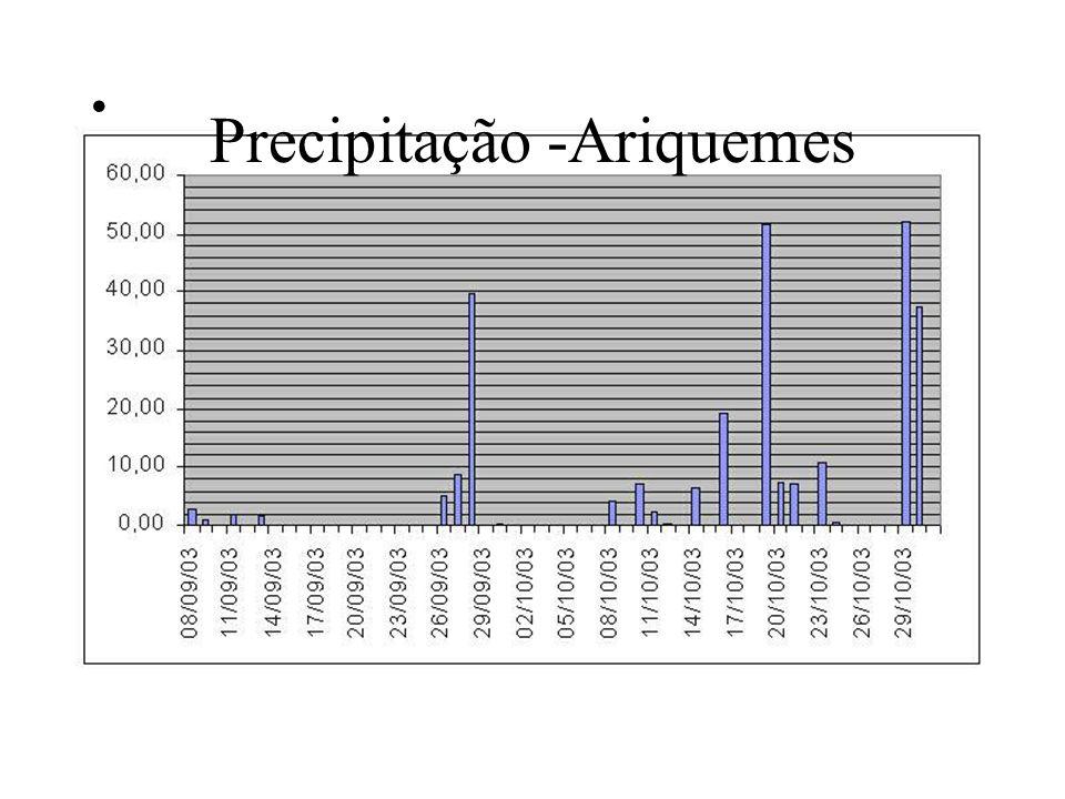 Precipitação -Ariquemes