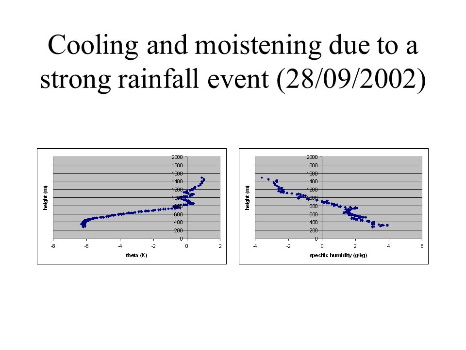 Cooling and moistening due to a strong rainfall event (28/09/2002)