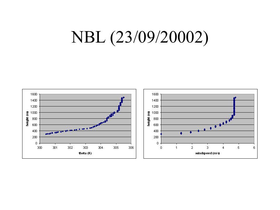 NBL (23/09/20002)