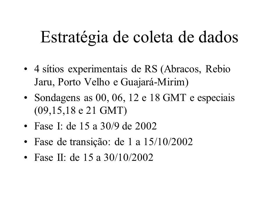 Estratégia de coleta de dados 4 sítios experimentais de RS (Abracos, Rebio Jaru, Porto Velho e Guajará-Mirim) Sondagens as 00, 06, 12 e 18 GMT e especiais (09,15,18 e 21 GMT) Fase I: de 15 a 30/9 de 2002 Fase de transição: de 1 a 15/10/2002 Fase II: de 15 a 30/10/2002
