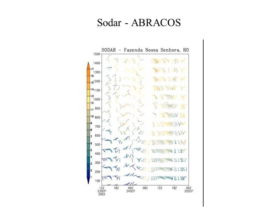 Sodar - ABRACOS