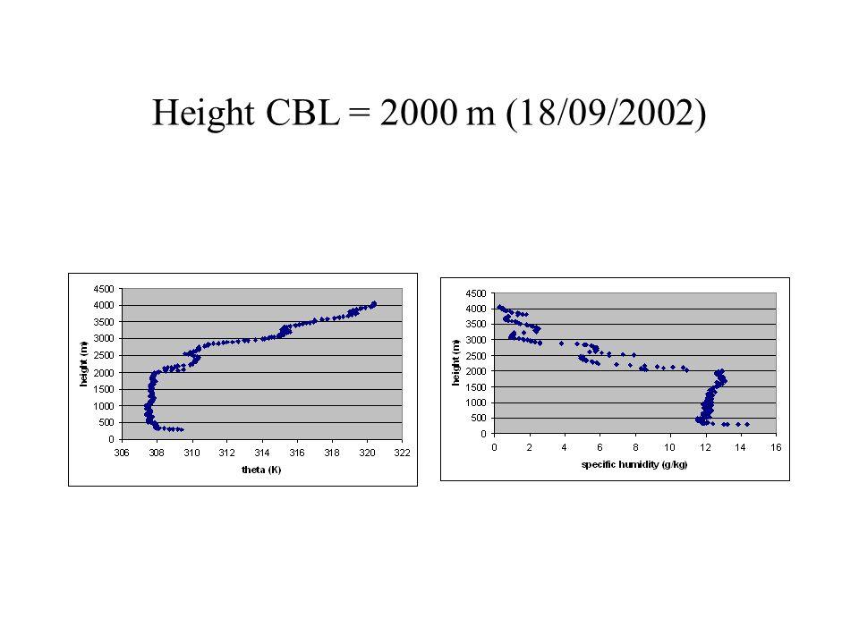 Height CBL = 2000 m (18/09/2002)