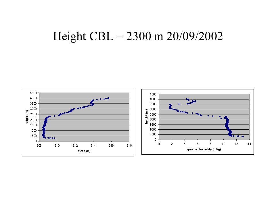 Height CBL = 2300 m 20/09/2002