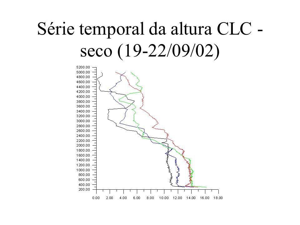 Série temporal da altura CLC - seco (19-22/09/02)