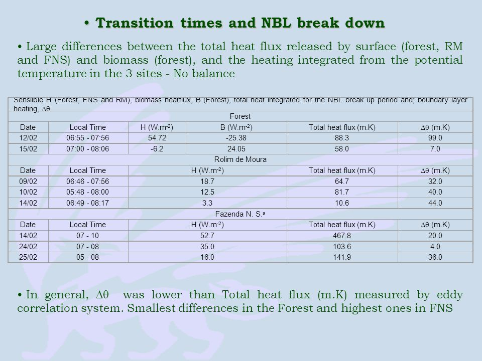 Transition times and NBL break down Transition times and NBL break down Large differences between the total heat flux released by surface (forest, RM and FNS) and biomass (forest), and the heating integrated from the potential temperature in the 3 sites - No balance Sensilble H (Forest, FNS and RM), biomass heatflux, B (Forest), total heat integrated for the NBL break up period and; boundary layer heating, .