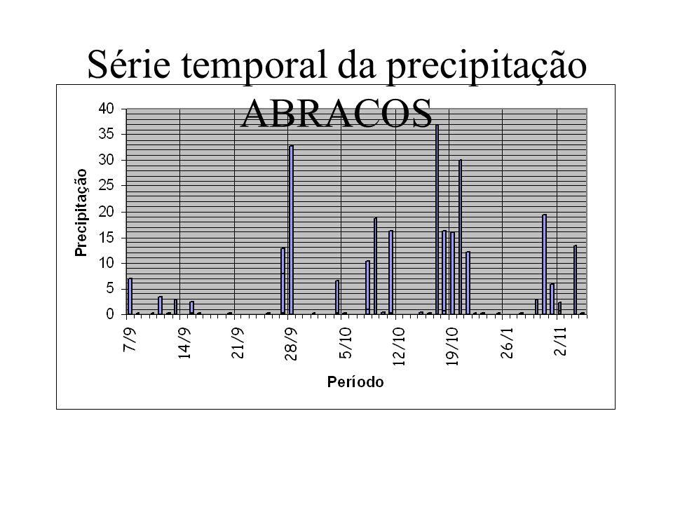 - Jet core below 600 m - ~ 58% of cases - 86% presented wind speed below 10 m.s -1 - Jet Core prevailing direction - Southerly Nocturnal jet statistic as observed in Rondônia, during the wet season: i) height of the Jet Core (z j ); ii) wind speed at the Jet Core (V j )