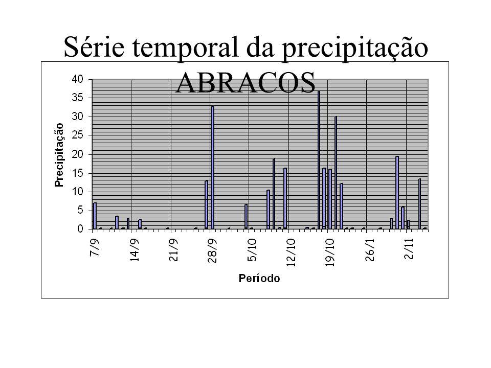 Série temporal da precipitação ABRACOS