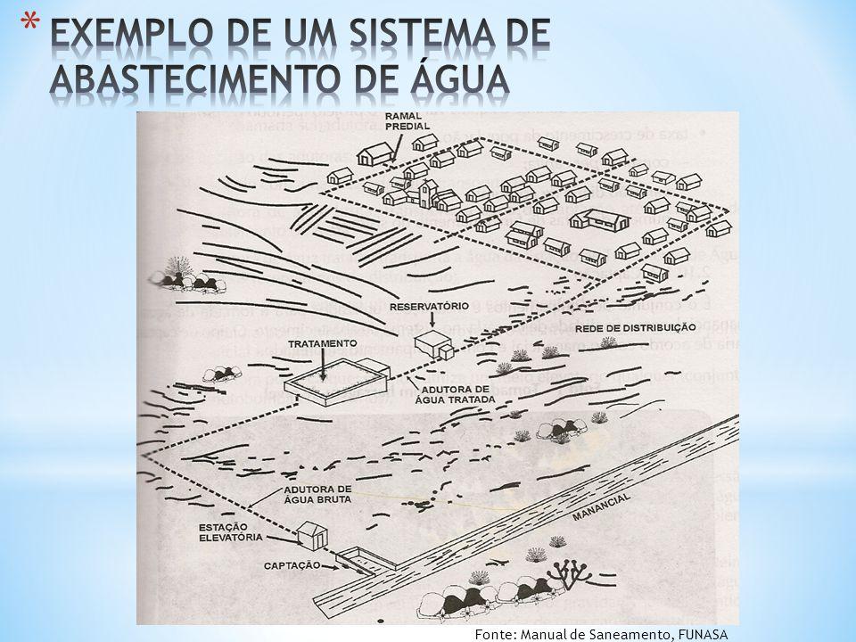 Fonte: Manual de Saneamento, FUNASA