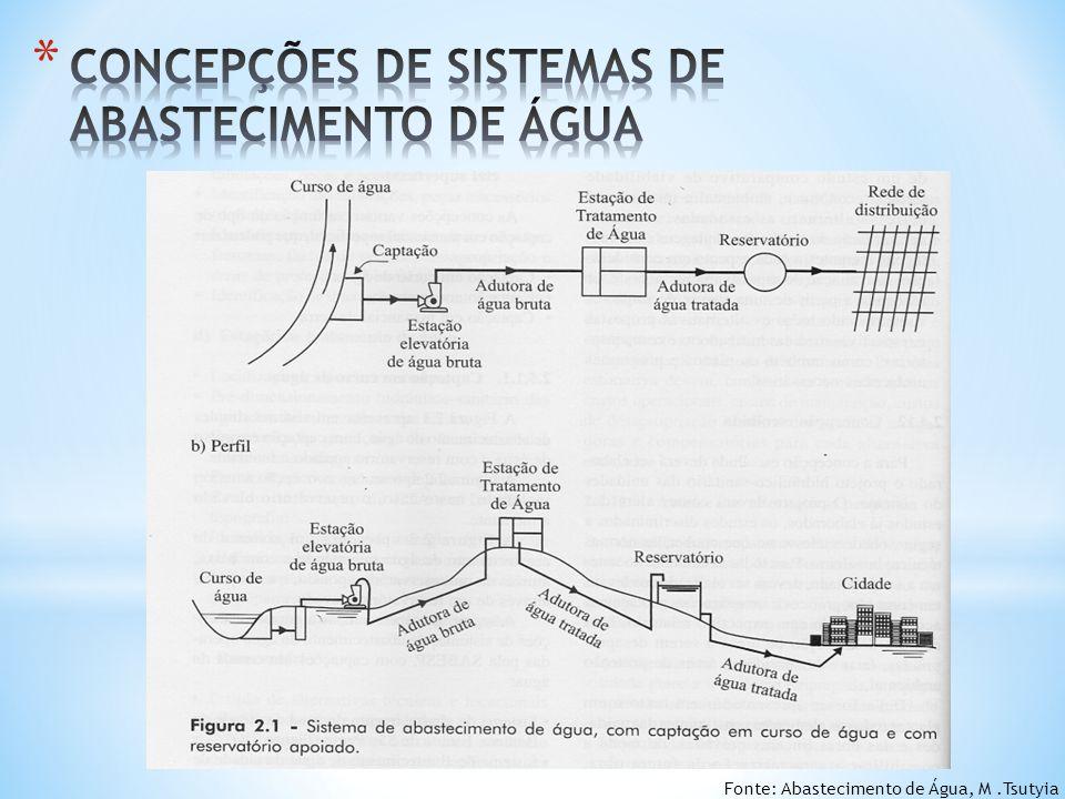 Fonte: Abastecimento de Água, M.Tsutyia