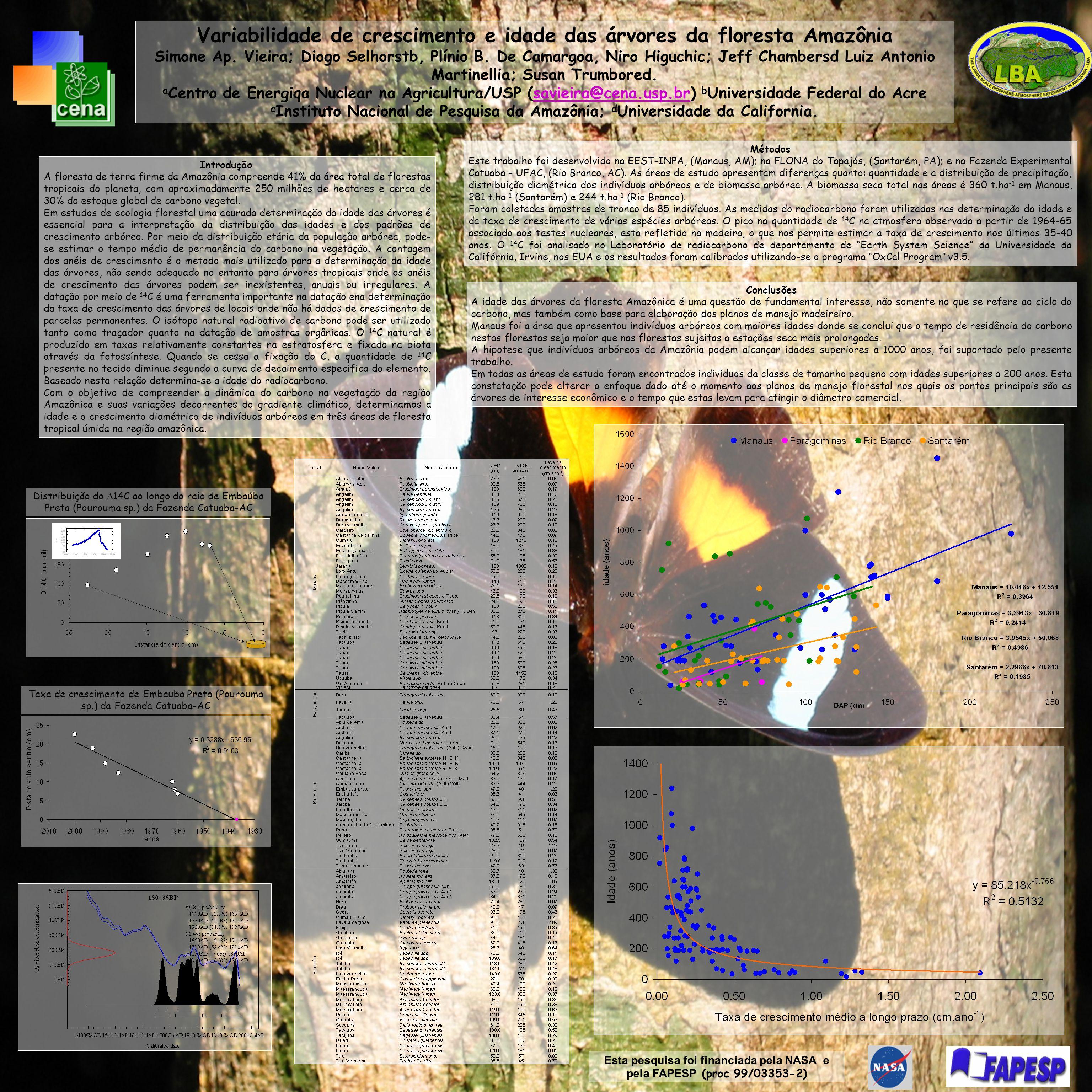 Variabilidade de crescimento e idade das árvores da floresta Amazônia Simone Ap.