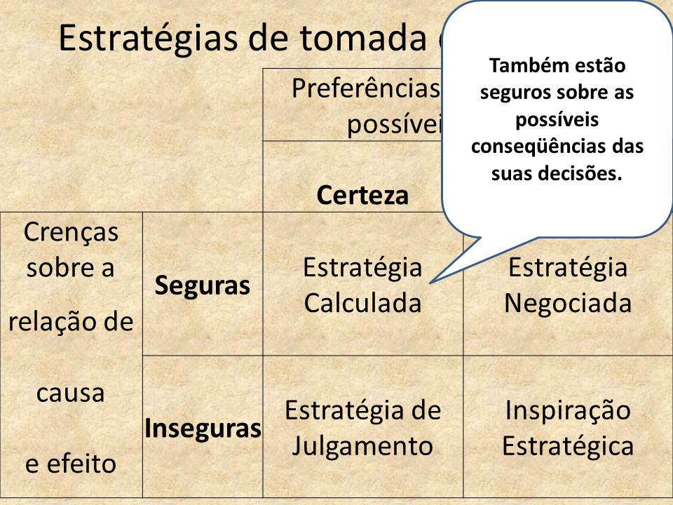 Preferências com relação aos possíveis resultados CertezaIncerteza Crenças sobre a Seguras Estratégia Calculada Estratégia Negociada relação de causa