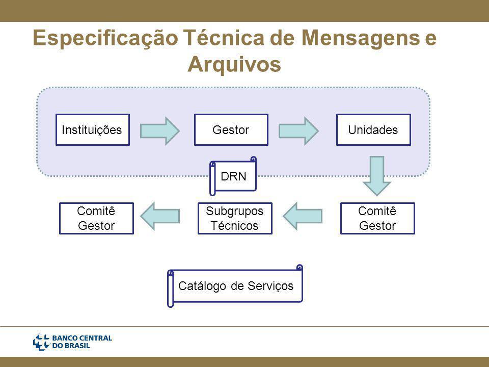 Especificação Técnica de Mensagens e Arquivos InstituiçõesGestorUnidades Comitê Gestor Subgrupos Técnicos Comitê Gestor DRN Catálogo de Serviços