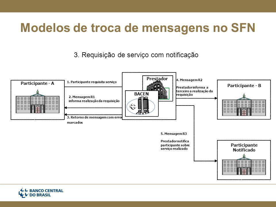 Modelos de troca de mensagens no SFN 3.Requisição de serviço com notificação Participante-A -B 1.