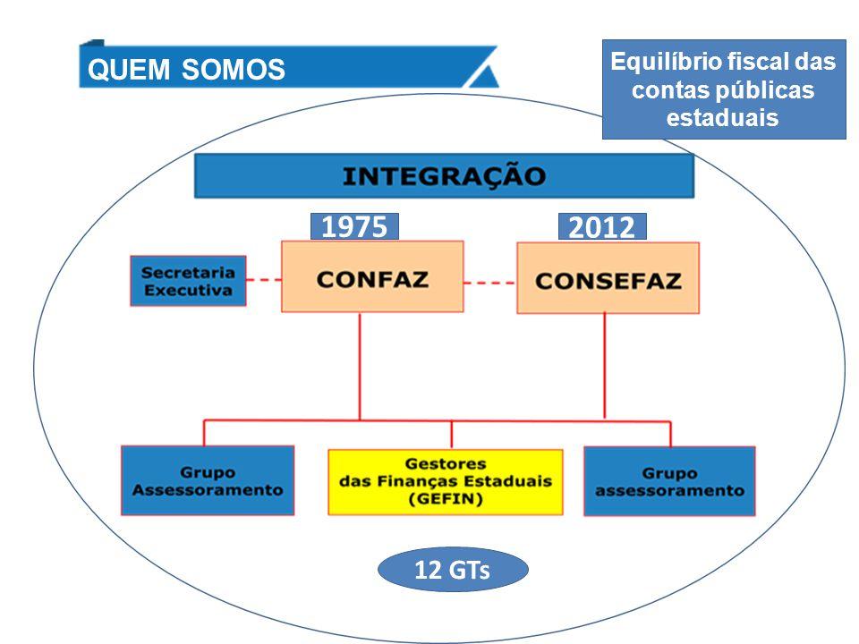 QUEM SOMOS 1975 12 GTs 2012 Equilíbrio fiscal das contas públicas estaduais