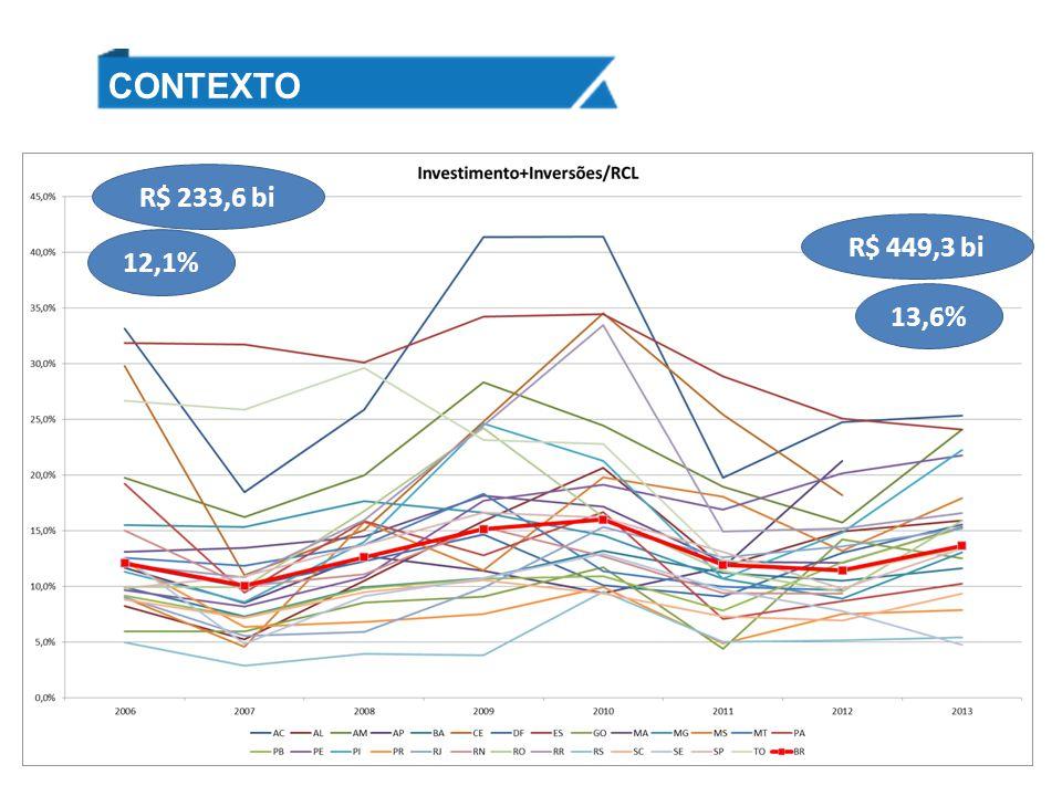 CONTEXTO 12,1% 13,6% R$ 449,3 bi R$ 233,6 bi