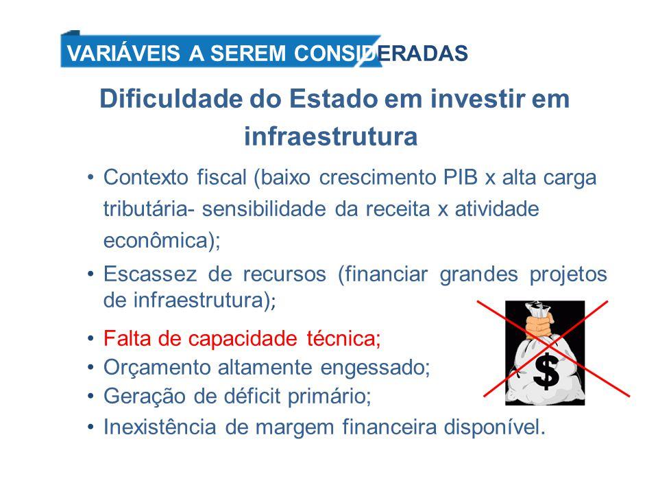 Dificuldade do Estado em investir em infraestrutura Contexto fiscal (baixo crescimento PIB x alta carga tributária- sensibilidade da receita x ativida
