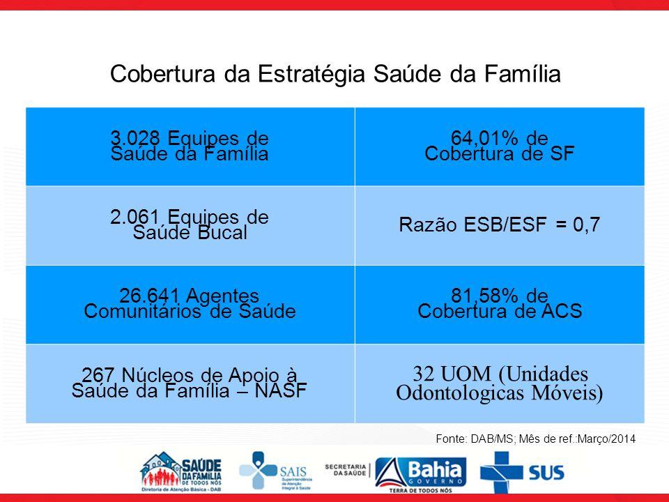 Cobertura da Estratégia Saúde da Família 3.028 Equipes de Saúde da Família 64,01% de Cobertura de SF 2.061 Equipes de Saúde Bucal Razão ESB/ESF = 0,7 26.641 Agentes Comunitários de Saúde 81,58% de Cobertura de ACS 267 Núcleos de Apoio à Saúde da Família – NASF 32 UOM (Unidades Odontologicas Móveis) Fonte: DAB/MS; Mês de ref.:Março/2014