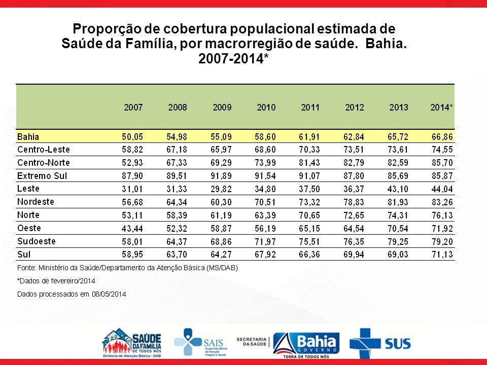 Proporção de cobertura populacional estimada de Saúde da Família, por macrorregião de saúde. Bahia. 2007-2014*