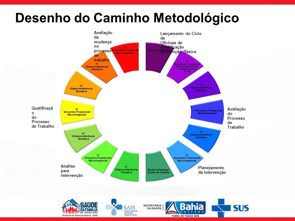 Desenho do Caminho Metodológico Lançamento do Ciclo de Oficinas de Qualificação da Atenção Básica Avaliação do Processo de Trabalho Planejamento da intervenção Análise para intervenção Qualificaçã o do Processo de Trabalho Avaliação da mudança no processo de trabalho