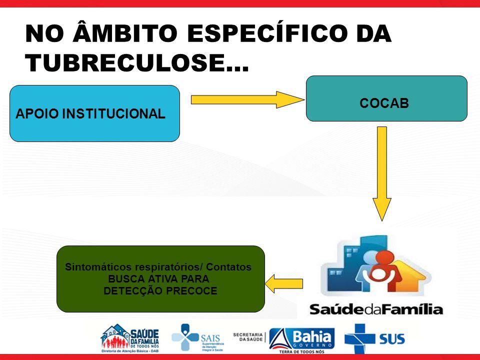 NO ÂMBITO ESPECÍFICO DA TUBRECULOSE... Sintomáticos respiratórios/ Contatos BUSCA ATIVA PARA DETECÇÃO PRECOCE COCAB APOIO INSTITUCIONAL