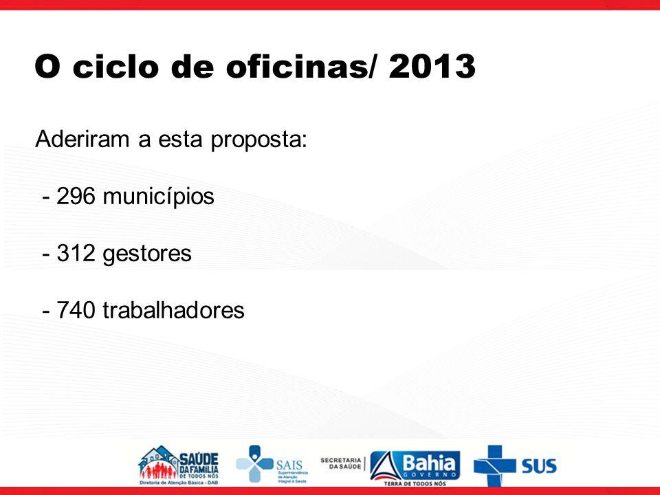 Aderiram a esta proposta: - 296 municípios - 312 gestores - 740 trabalhadores O ciclo de oficinas/ 2013