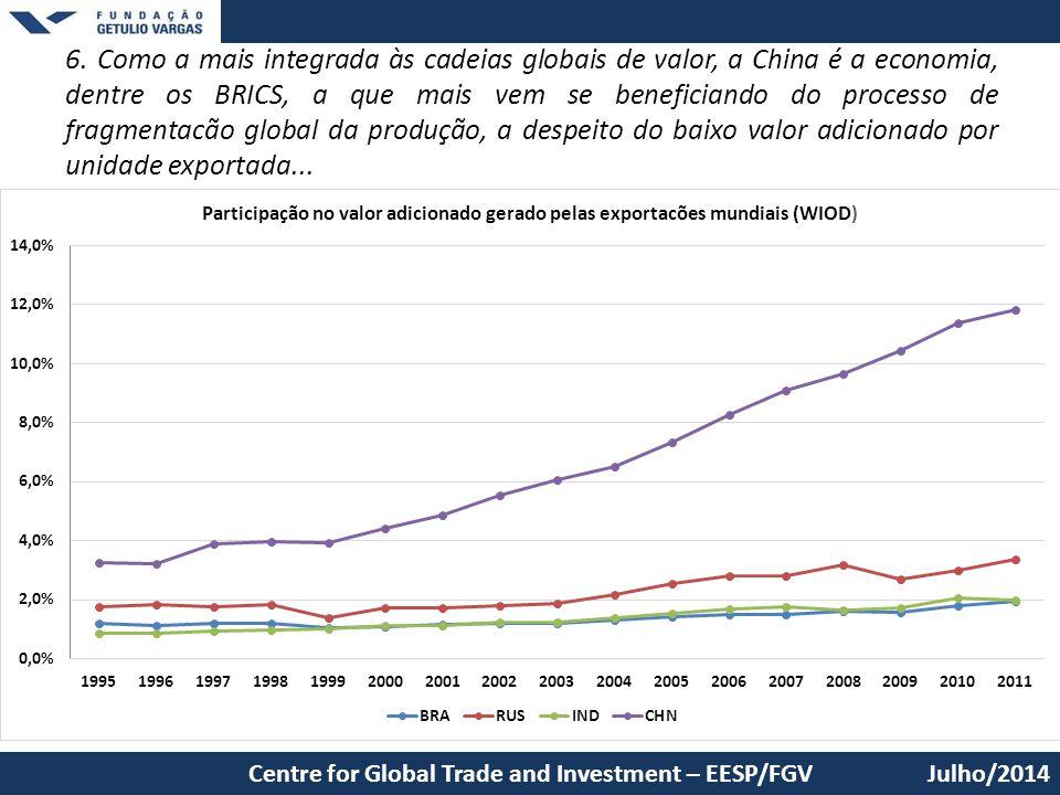 6. Como a mais integrada às cadeias globais de valor, a China é a economia, dentre os BRICS, a que mais vem se beneficiando do processo de fragmentacã