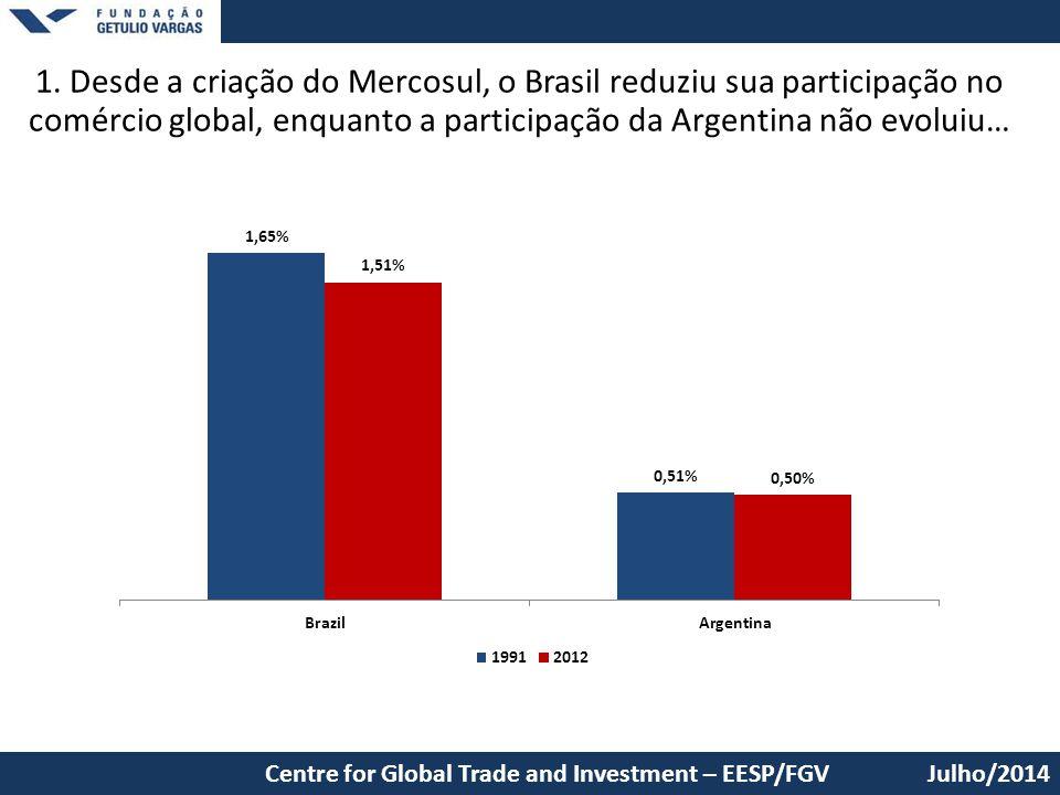 1. Desde a criação do Mercosul, o Brasil reduziu sua participação no comércio global, enquanto a participação da Argentina não evoluiu… Julho/2014Cent