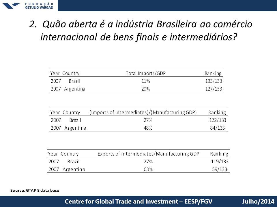 2. Quão aberta é a indústria Brasileira ao comércio internacional de bens finais e intermediários? Julho/2014Centre for Global Trade and Investment –