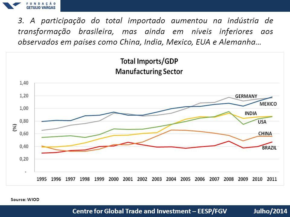 3. A participação do total importado aumentou na indústria de transformação brasileira, mas ainda em níveis inferiores aos observados em países como C