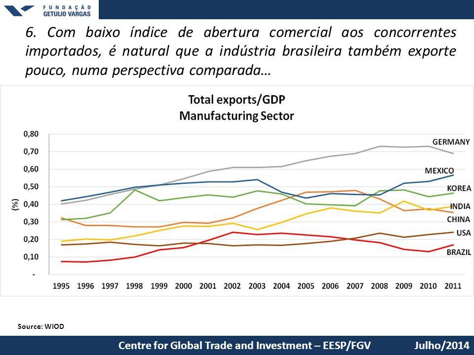 6. Com baixo índice de abertura comercial aos concorrentes importados, é natural que a indústria brasileira também exporte pouco, numa perspectiva com