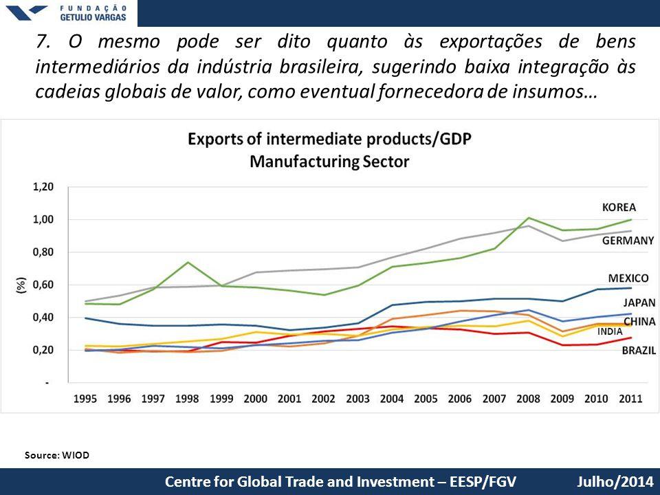 7. O mesmo pode ser dito quanto às exportações de bens intermediários da indústria brasileira, sugerindo baixa integração às cadeias globais de valor,