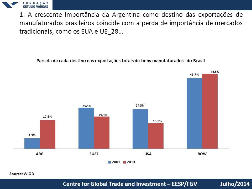 1. A crescente importância da Argentina como destino das exportações de manufaturados brasileiros coincide com a perda de importância de mercados trad