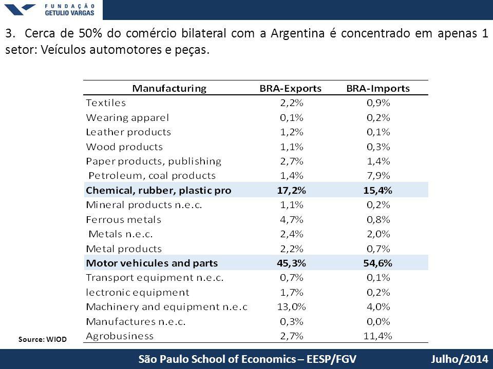 Julho/2014São Paulo School of Economics – EESP/FGV Source: WIOD 3. Cerca de 50% do comércio bilateral com a Argentina é concentrado em apenas 1 setor: