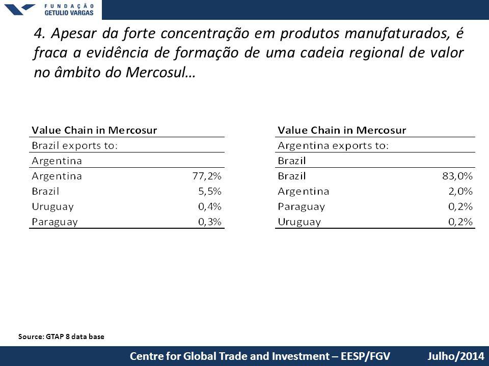 4. Apesar da forte concentração em produtos manufaturados, é fraca a evidência de formação de uma cadeia regional de valor no âmbito do Mercosul… Sour