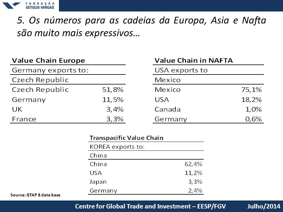 5. Os números para as cadeias da Europa, Asia e Nafta são muito mais expressivos… Julho/2014Centre for Global Trade and Investment – EESP/FGV Source: