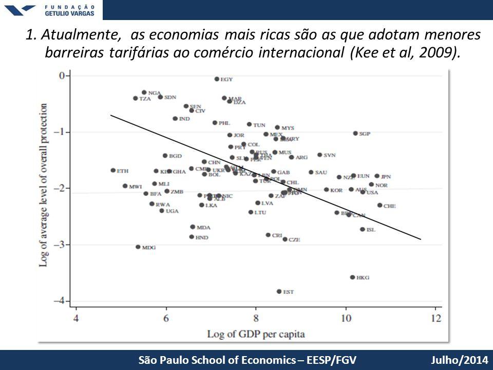 Julho/2014São Paulo School of Economics – EESP/FGV 1. Atualmente, as economias mais ricas são as que adotam menores barreiras tarifárias ao comércio i