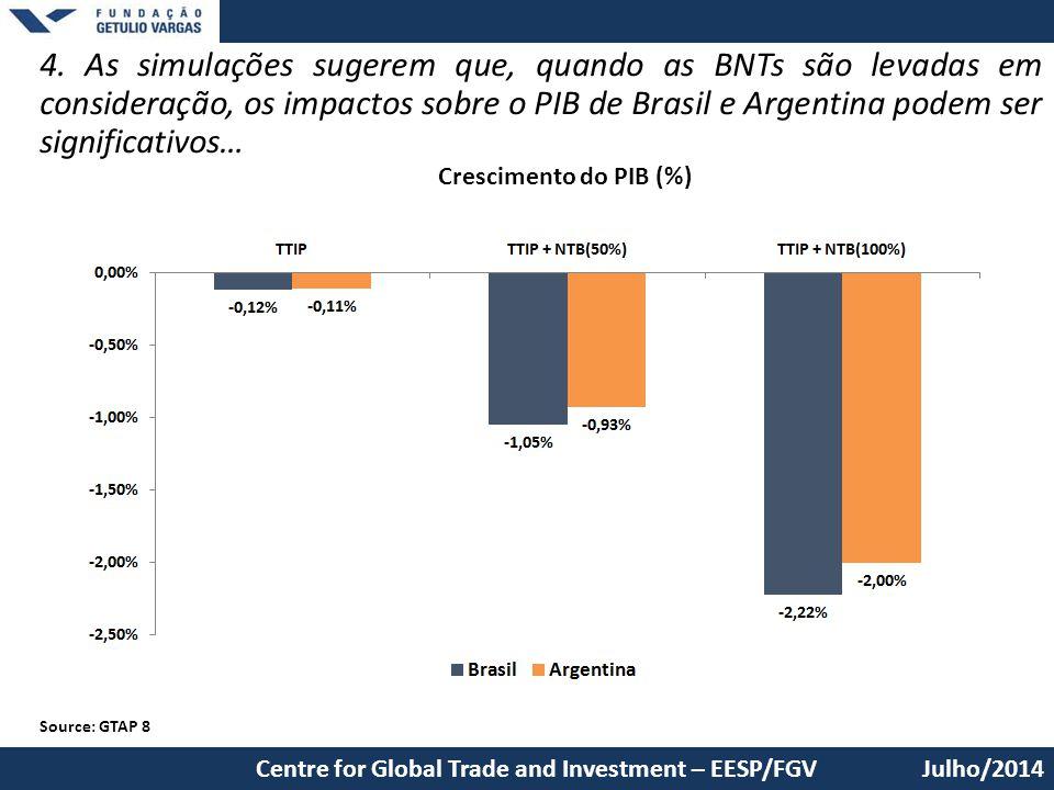 4. As simulações sugerem que, quando as BNTs são levadas em consideração, os impactos sobre o PIB de Brasil e Argentina podem ser significativos… Julh