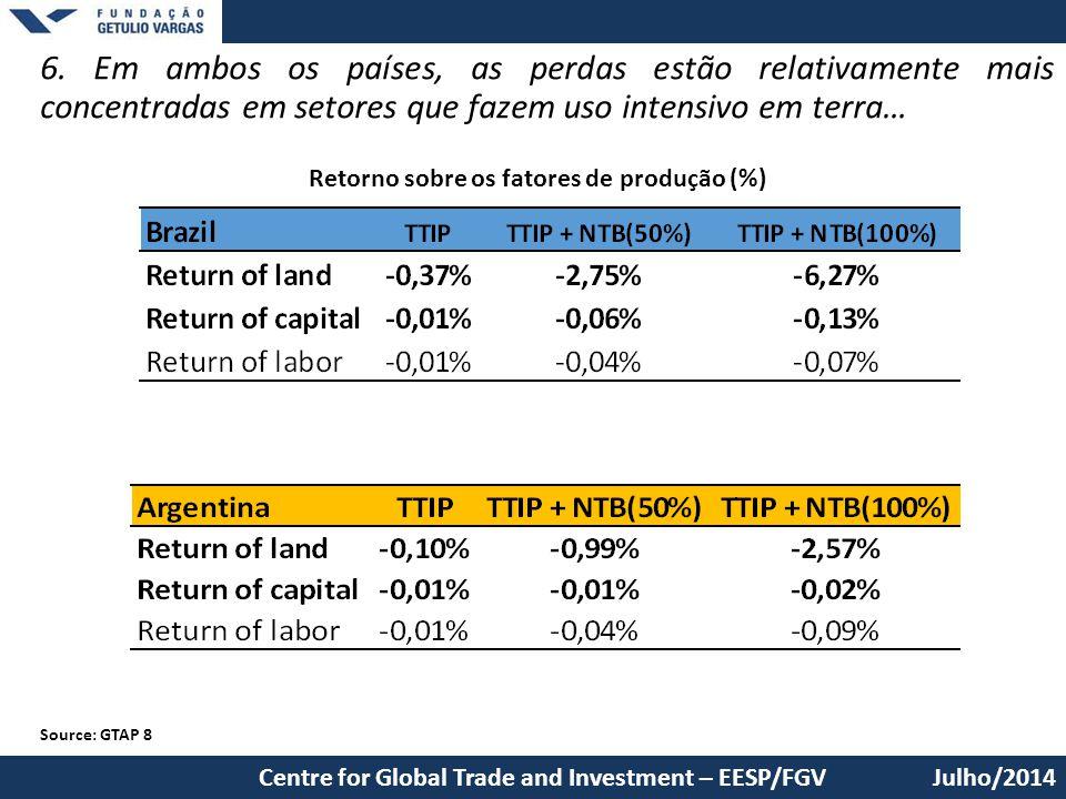 6. Em ambos os países, as perdas estão relativamente mais concentradas em setores que fazem uso intensivo em terra… Julho/2014Centre for Global Trade