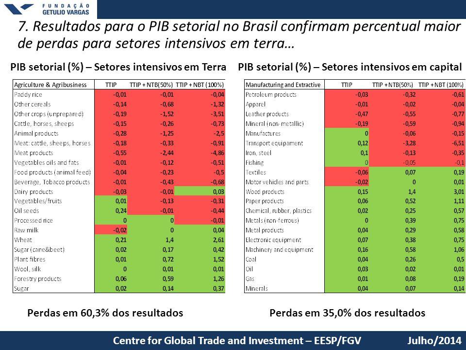 7. Resultados para o PIB setorial no Brasil confirmam percentual maior de perdas para setores intensivos em terra… Julho/2014Centre for Global Trade a
