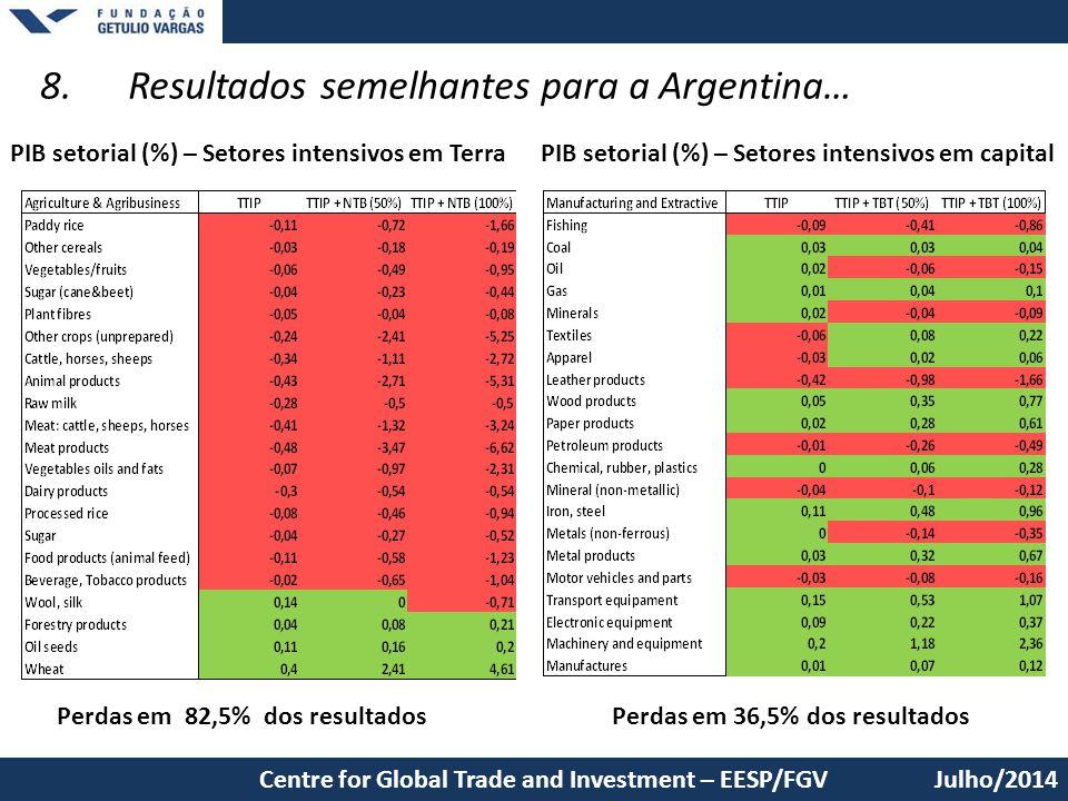 8. Resultados semelhantes para a Argentina… Julho/2014Centre for Global Trade and Investment – EESP/FGV Perdas em 82,5% dos resultadosPerdas em 36,5%