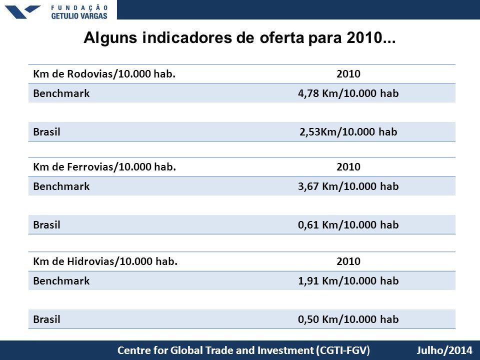Alguns indicadores de oferta para 2010... Centre for Global Trade and Investment (CGTI-FGV) Julho/2014 Km de Rodovias/10.000 hab.2010 Benchmark4,78 Km